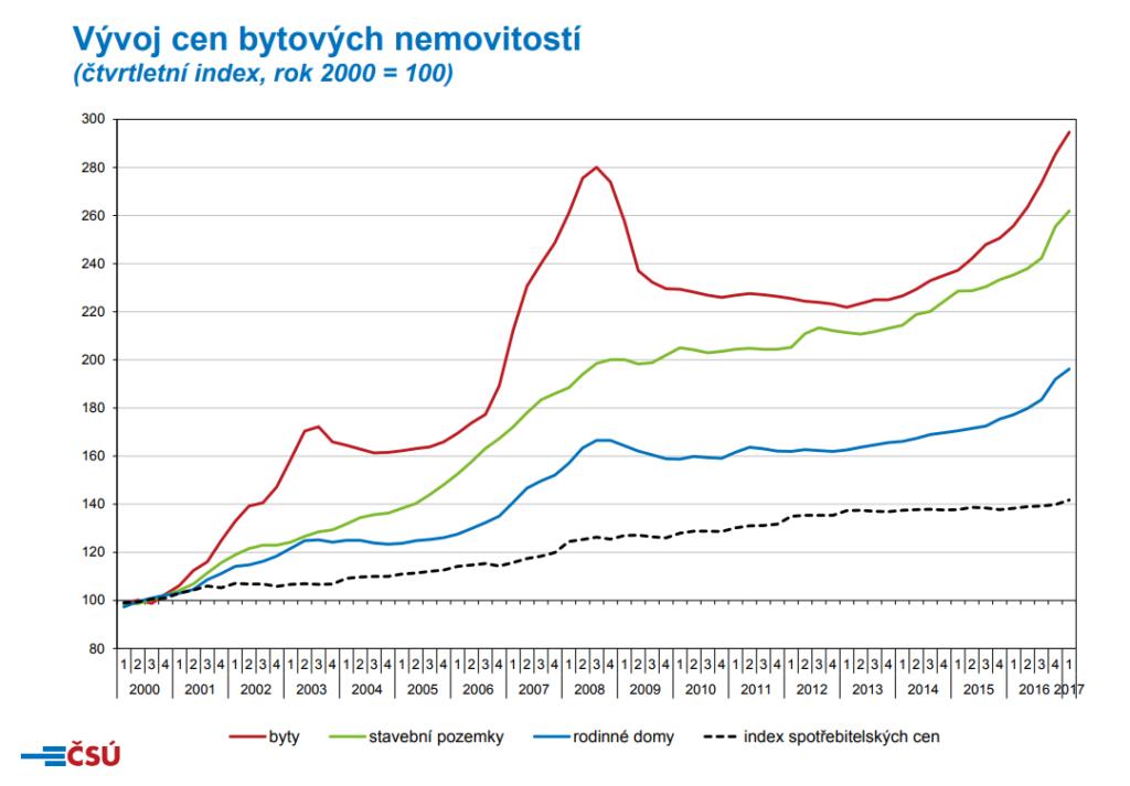 vývoj cen nemovitostí graf
